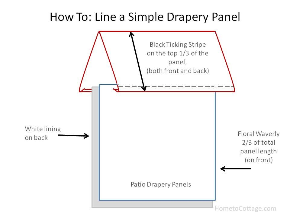HometoCottage.com how to line a simple drapery panel